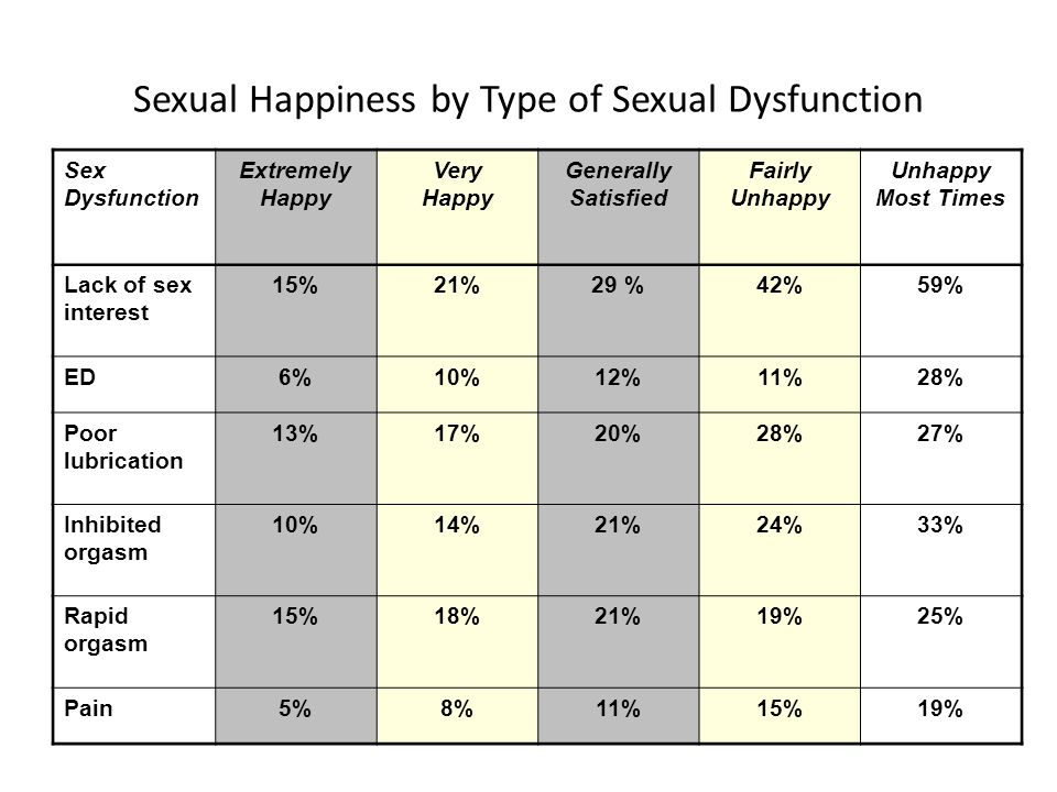 Sexual Happiness by Type of Sexual Dysfunction