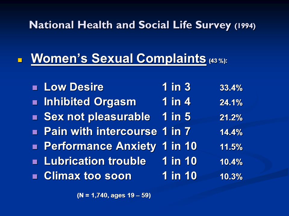 National Health and Social Life Survey (1994)