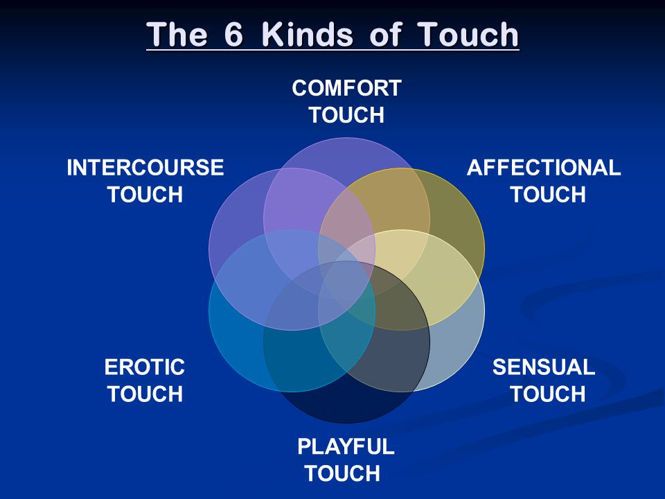 The 6 Kinds of Touch COMFORT TOUCH AFFECTIONAL SENSUAL PLAYFUL EROTIC