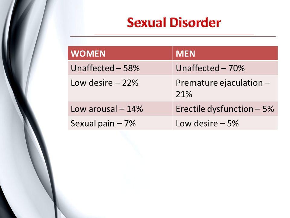Sexual Disorder WOMEN MEN Unaffected – 58% Unaffected – 70%