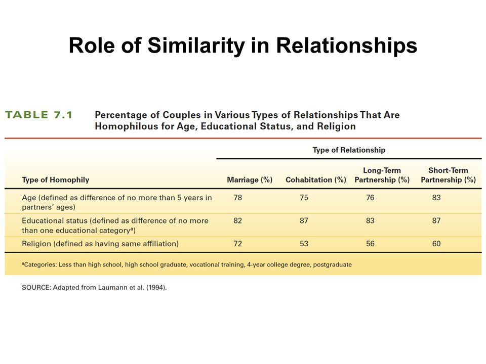 Role of Similarity in Relationships