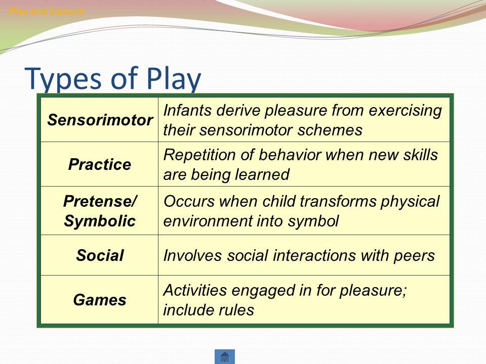 Types of Play Pretense/ Symbolic Social Practice Sensorimotor