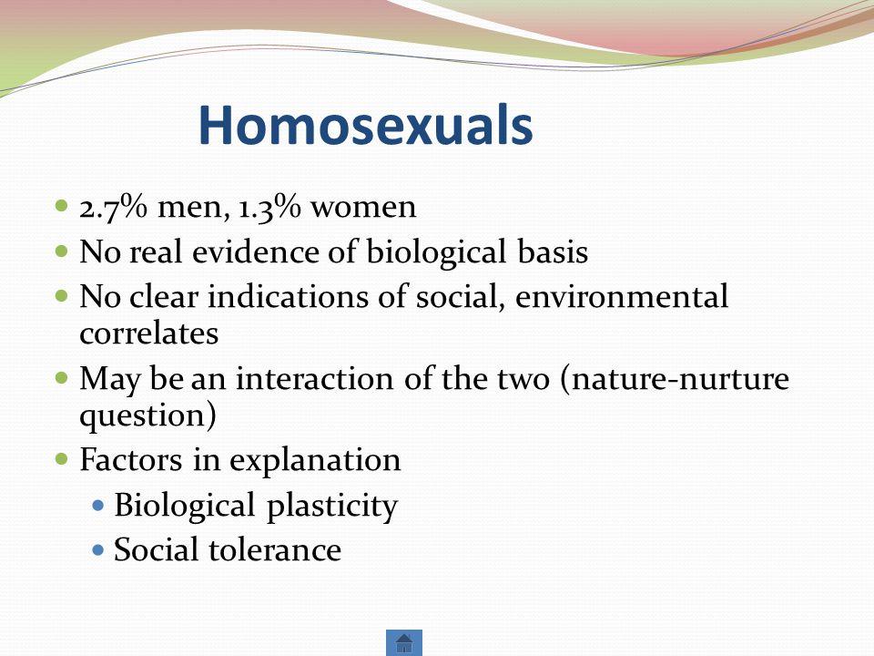 Homosexuals 2.7% men, 1.3% women No real evidence of biological basis