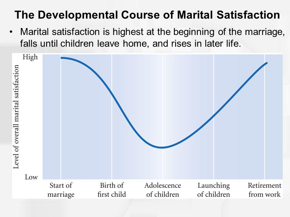 The Developmental Course of Marital Satisfaction