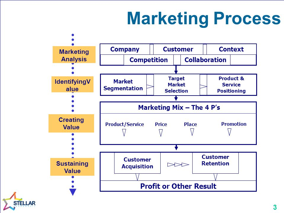 Product & Service Positioning