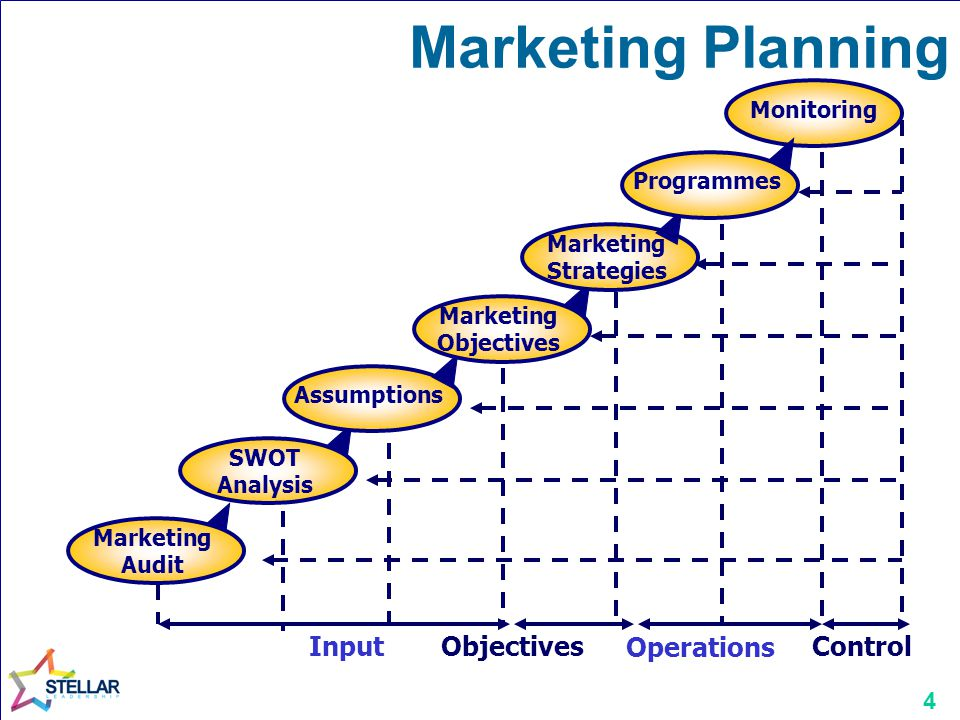 Marketing Planning Input Objectives Operations Control Monitoring