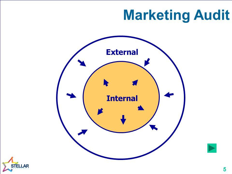 Marketing Audit External Internal