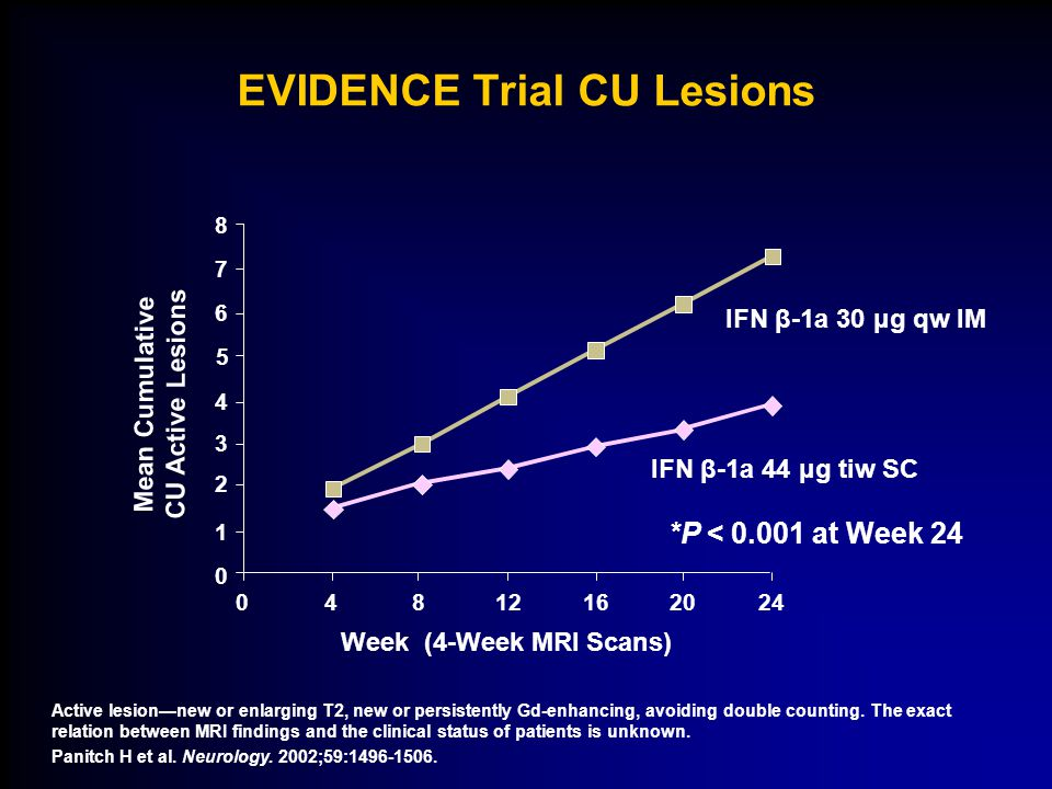 EVIDENCE Trial CU Lesions