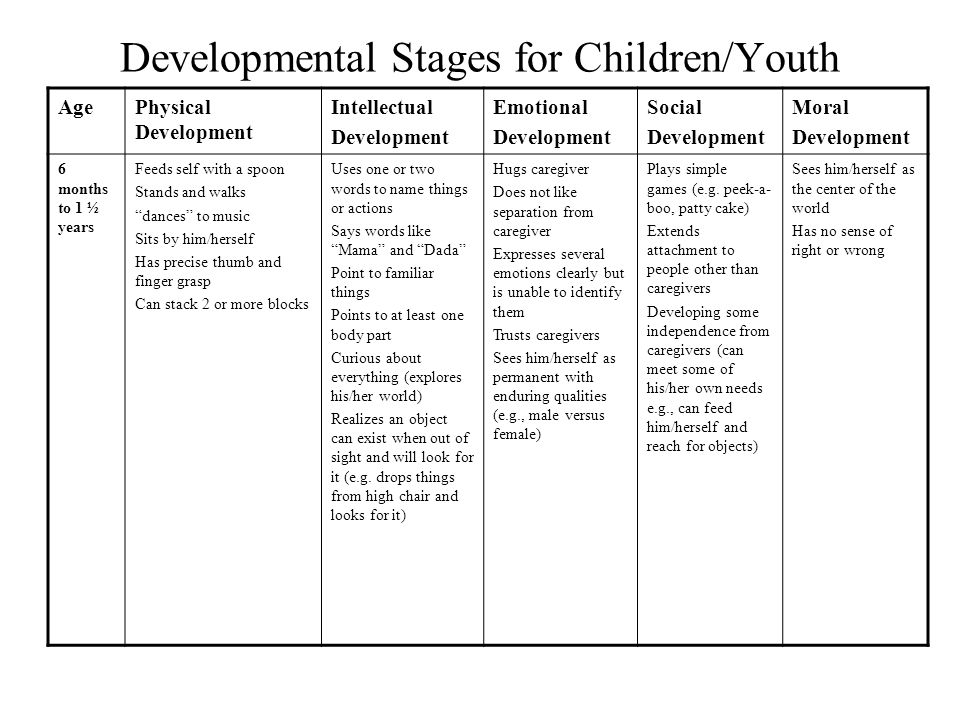 Child development chart 0 19 years moral human growth for Moral development 0 19 years chart