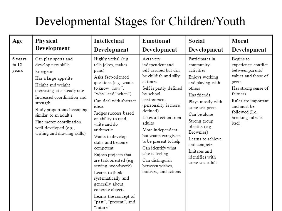Developmental Stages for Children/Youth