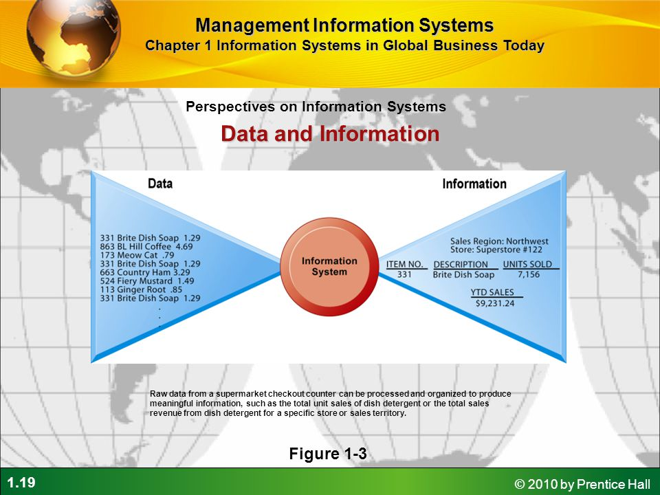 Data and Information Management Information Systems Figure 1-3