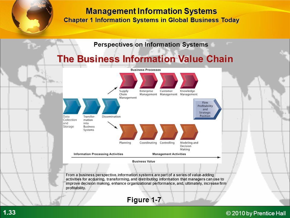 The Business Information Value Chain