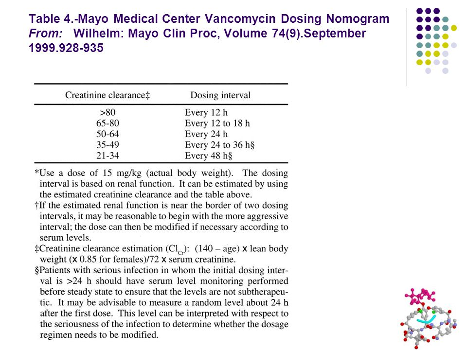 Table 4.-Mayo Medical Center Vancomycin Dosing Nomogram From: Wilhelm: Mayo Clin Proc, Volume 74(9).September 1999.928-935