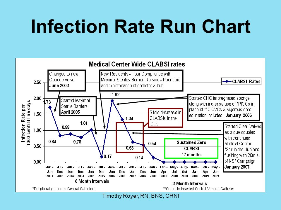 Infection Rate Run Chart