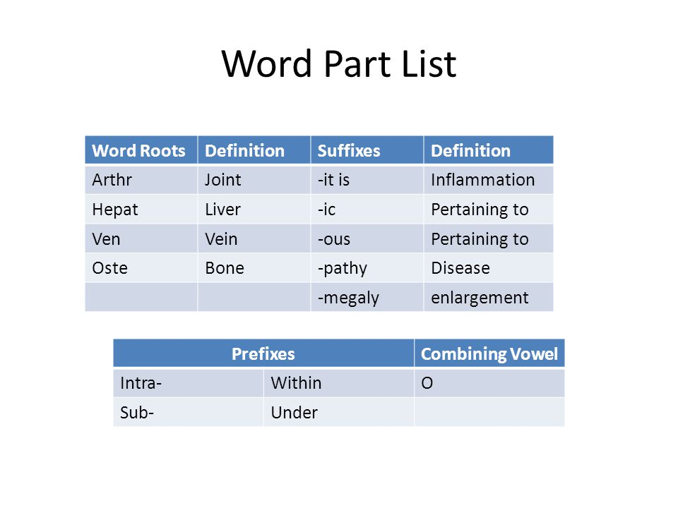 Word Part List Word Roots Definition Suffixes Arthr Joint -it is