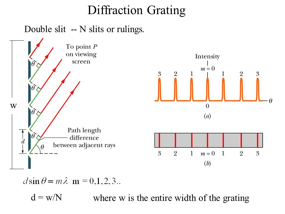 Diffraction Grating Double slit -- N slits or rulings. w d = w/N