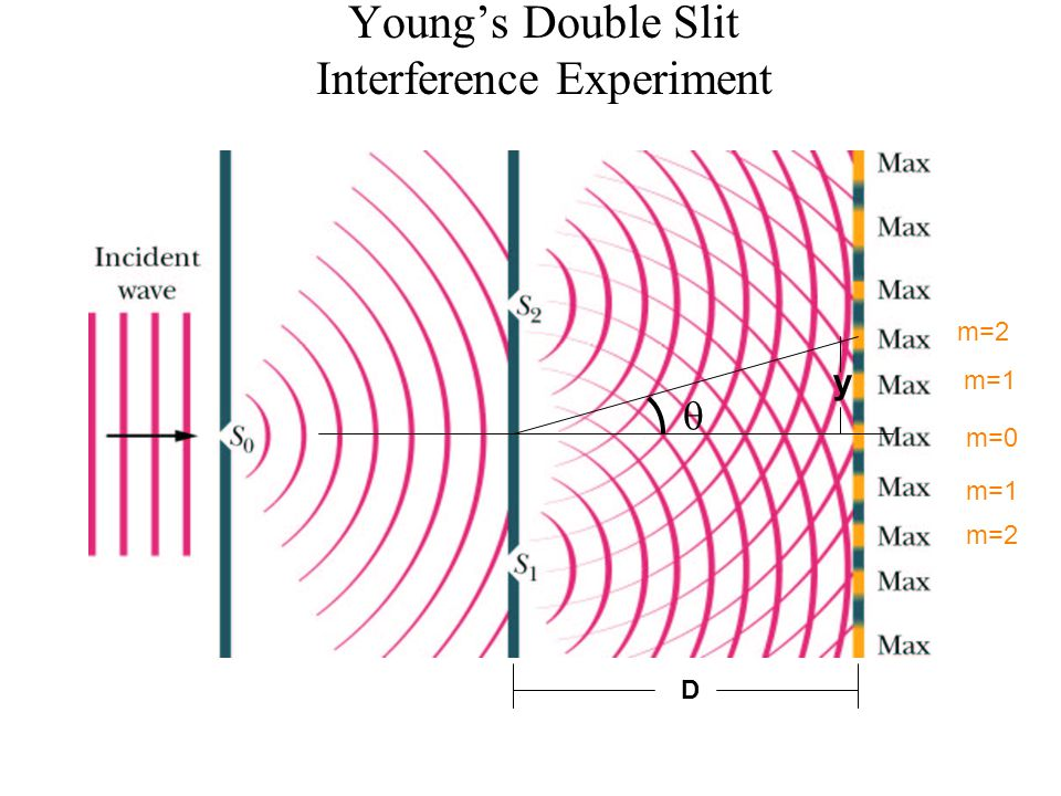 Young's Double Slit Interference Experiment