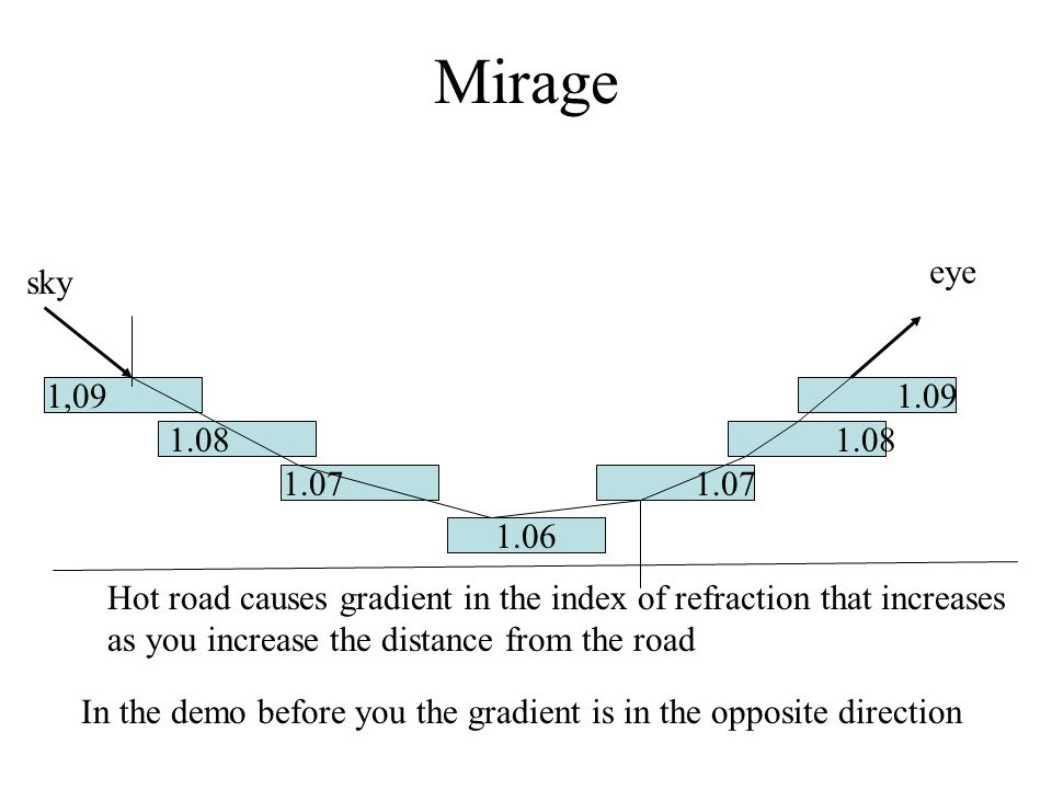 Mirage eye. sky. 1,09. 1.09. 1.08. 1.08. 1.07. 1.07. 1.06. Hot road causes gradient in the index of refraction that increases.