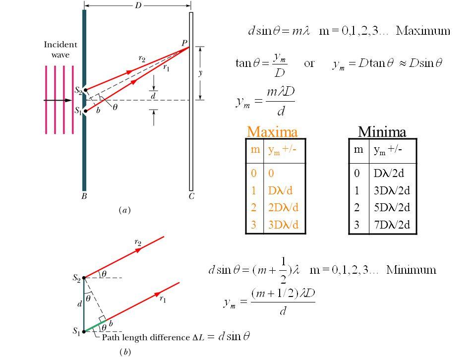 Maxima Minima m ym +/- 1 2 3 Dl/d 2Dl/d 3Dl/d m ym +/- 1 2 3 Dl/2d