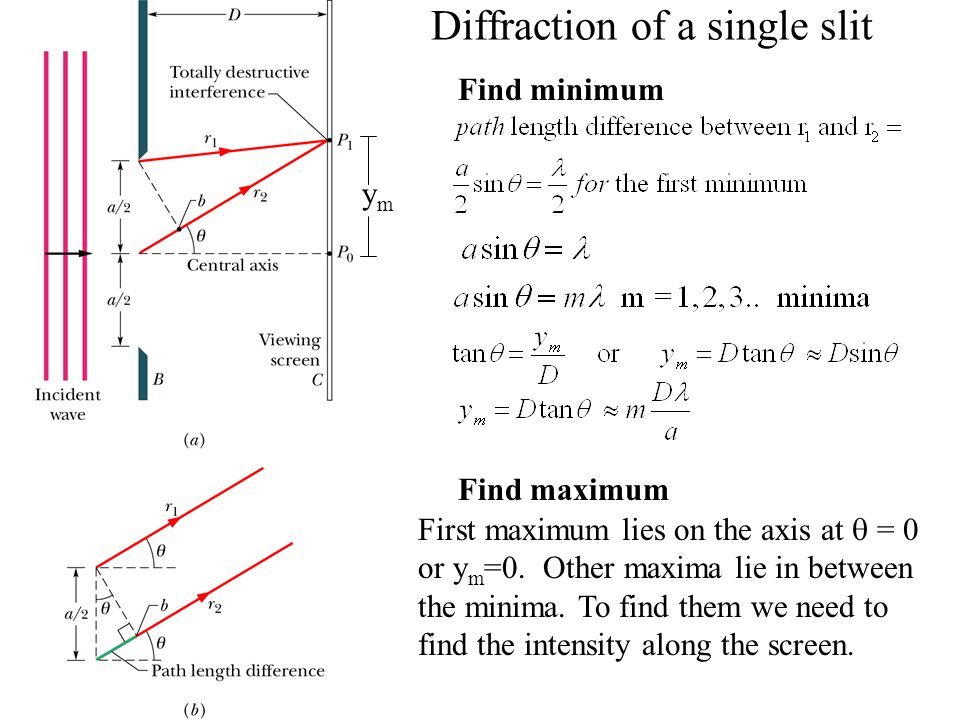 Diffraction of a single slit