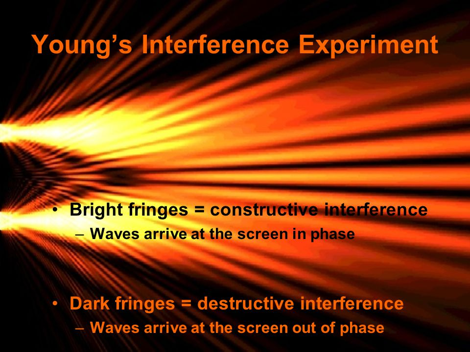 Young's Interference Experiment