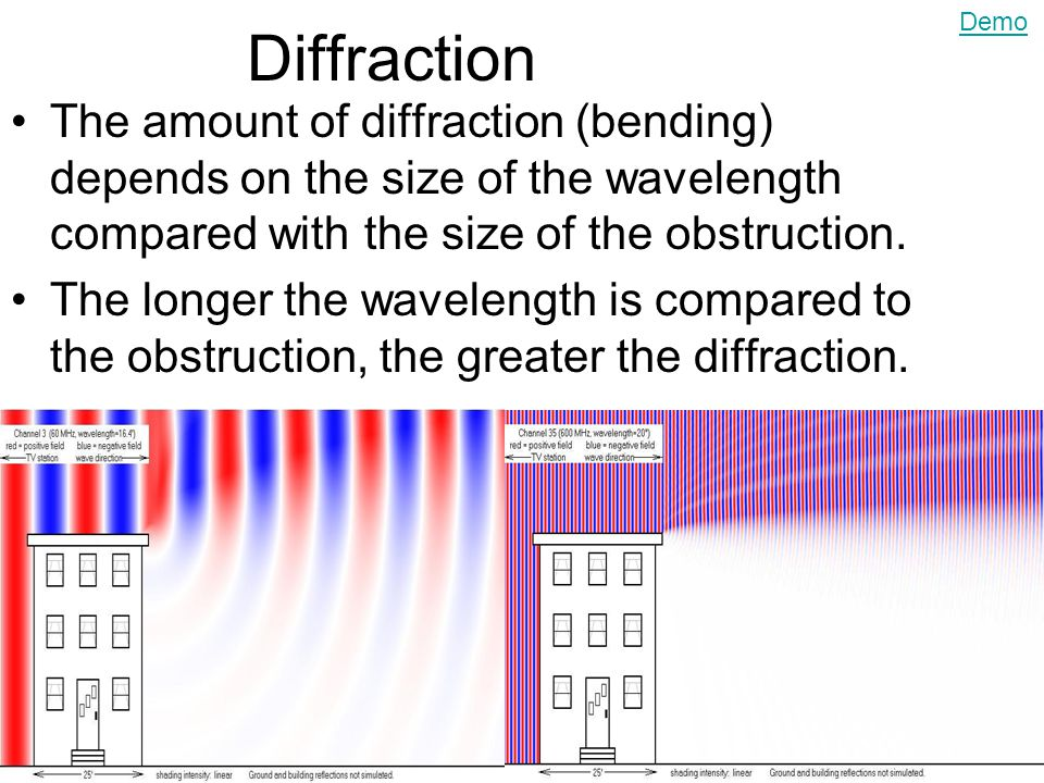 Diffraction Demo. The amount of diffraction (bending) depends on the size of the wavelength compared with the size of the obstruction.