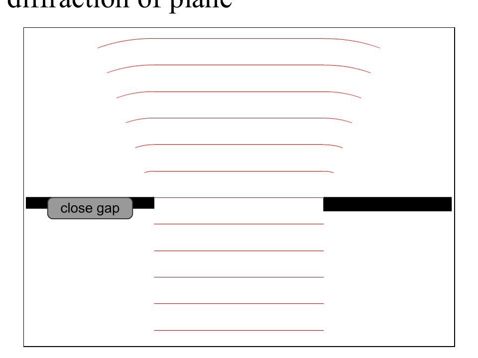 diffraction of plane waves