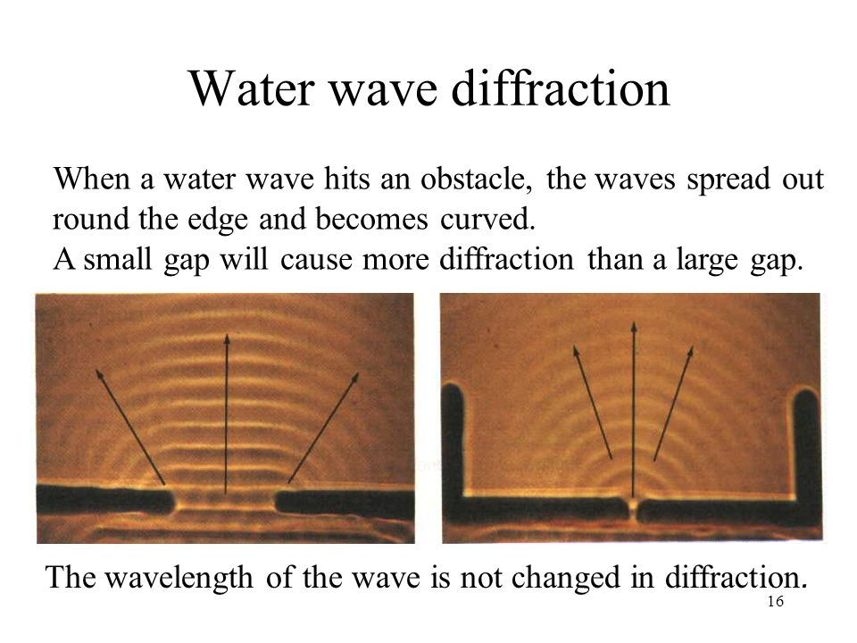 Diffraction And Gap Size Related Keywords & Suggestions