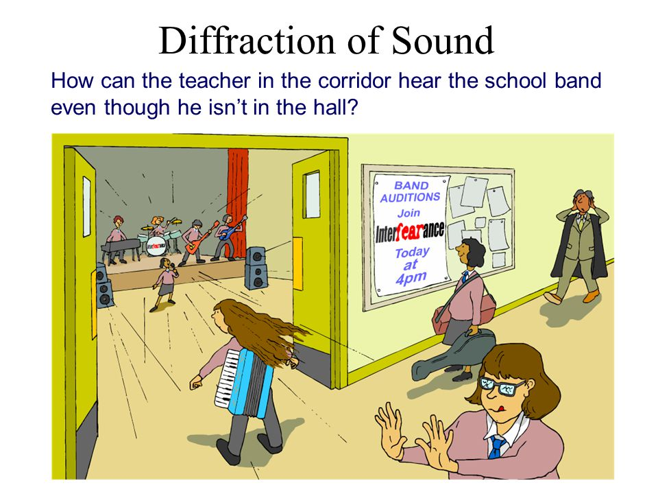 Diffraction of Sound How can the teacher in the corridor hear the school band even though he isn't in the hall