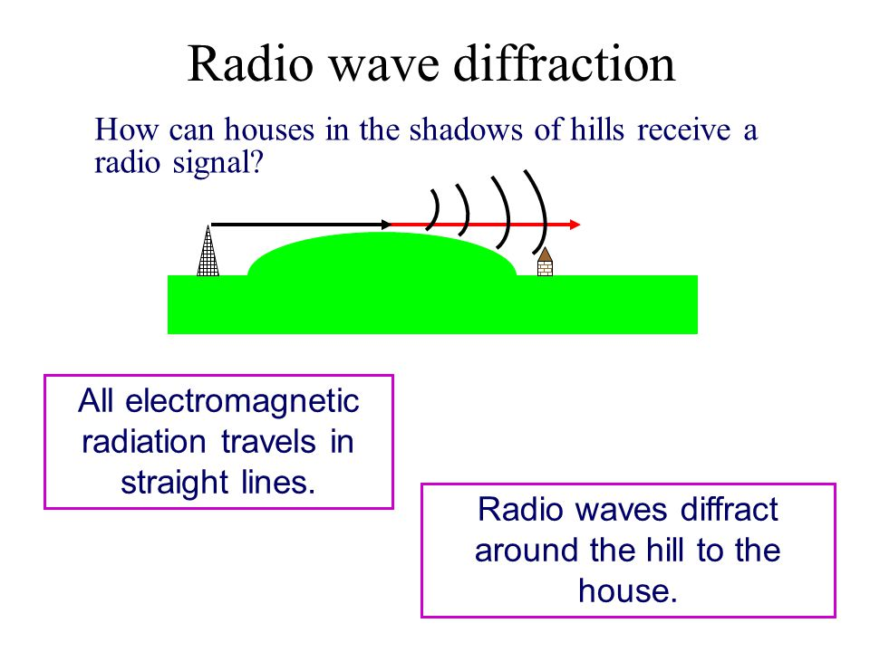 Radio wave diffraction