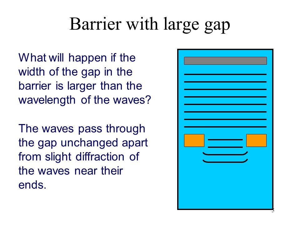Barrier with large gap What will happen if the width of the gap in the barrier is larger than the wavelength of the waves