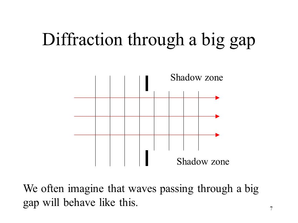Diffraction through a big gap