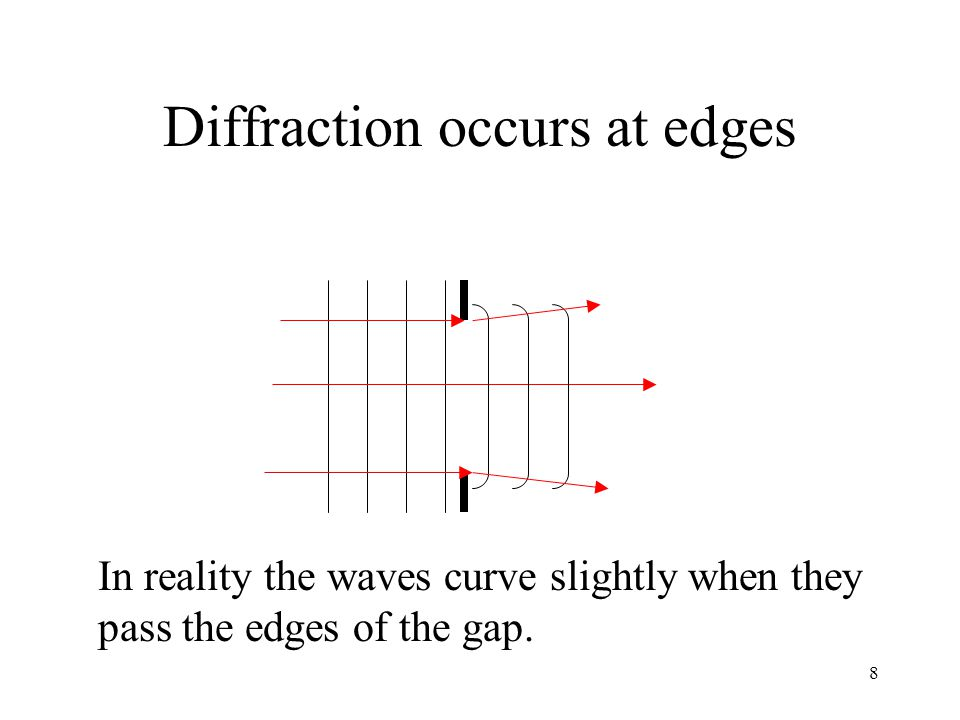 Diffraction occurs at edges