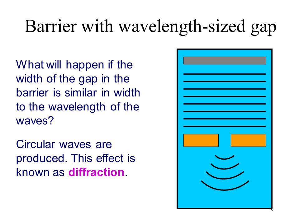 Barrier with wavelength-sized gap