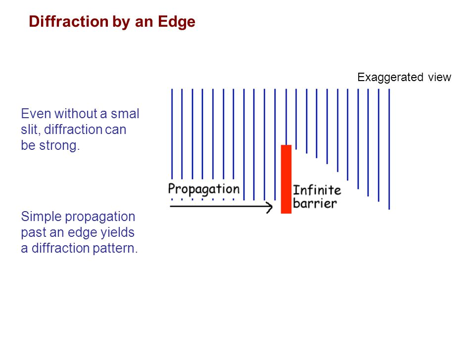 Diffraction by an Edge Exaggerated view. Even without a small slit, diffraction can be strong.