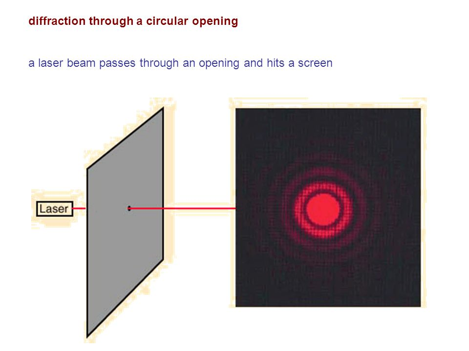 diffraction through a circular opening