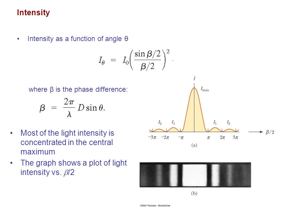 Most of the light intensity is concentrated in the central maximum