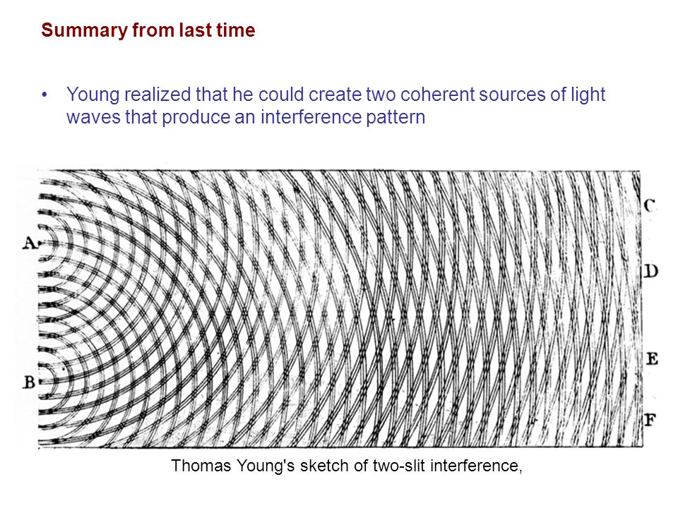 Summary from last time Young realized that he could create two coherent sources of light waves that produce an interference pattern.