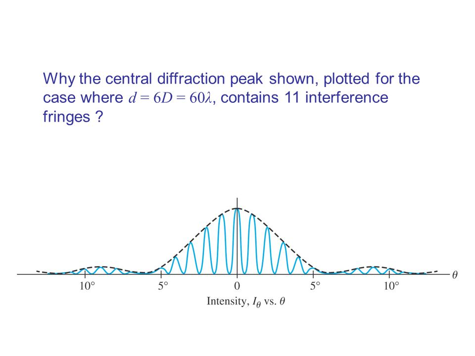 Why the central diffraction peak shown, plotted for the case where d = 6D = 60λ, contains 11 interference fringes
