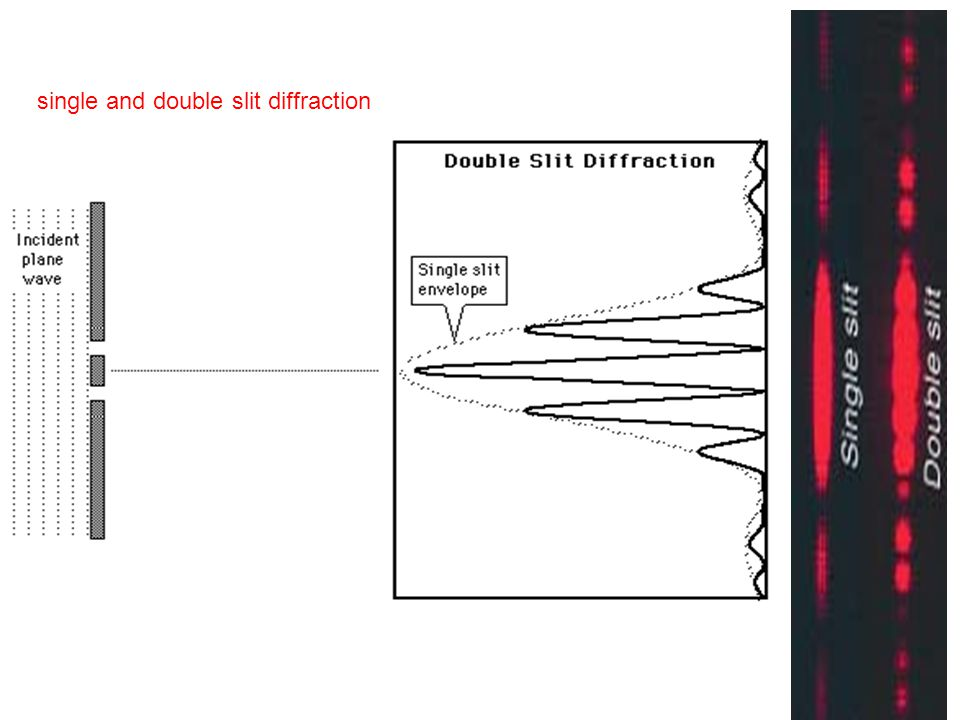 single and double slit diffraction