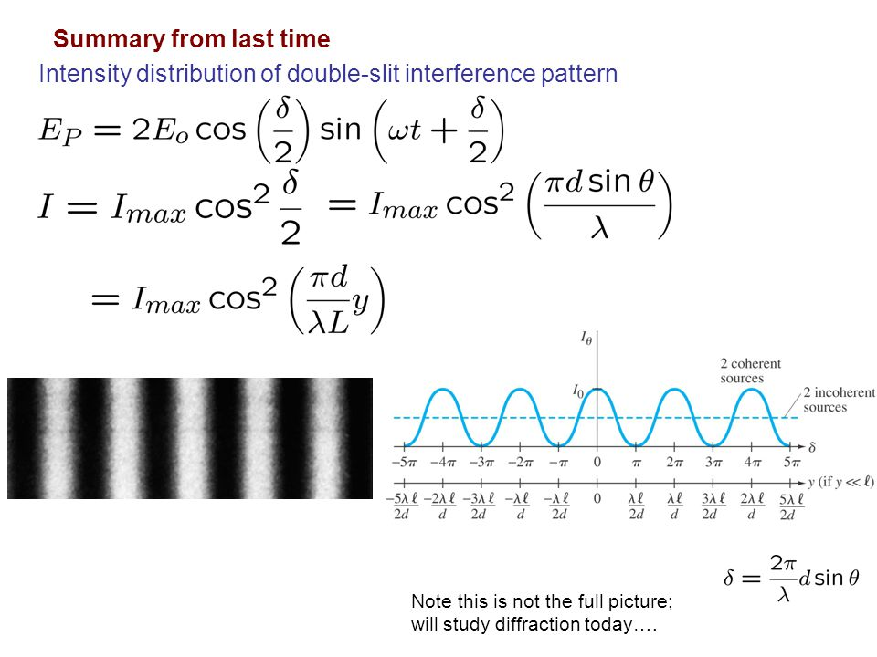 Intensity distribution of double-slit interference pattern