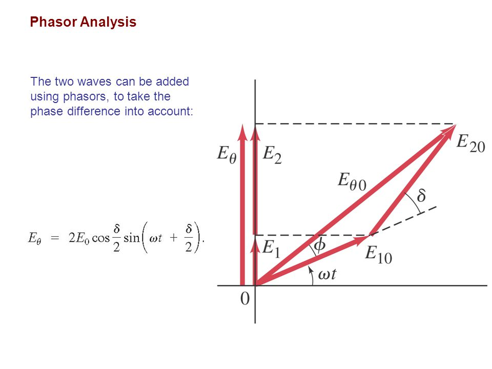 Phasor Analysis The two waves can be added using phasors, to take the phase difference into account: