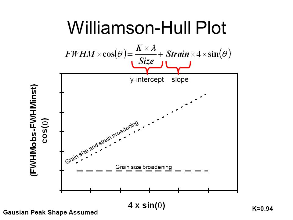Williamson-Hull Plot y-intercept slope K≈0.94