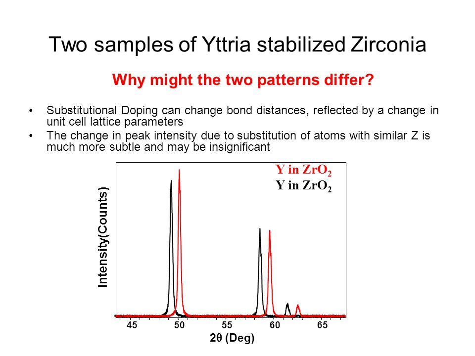 Two samples of Yttria stabilized Zirconia