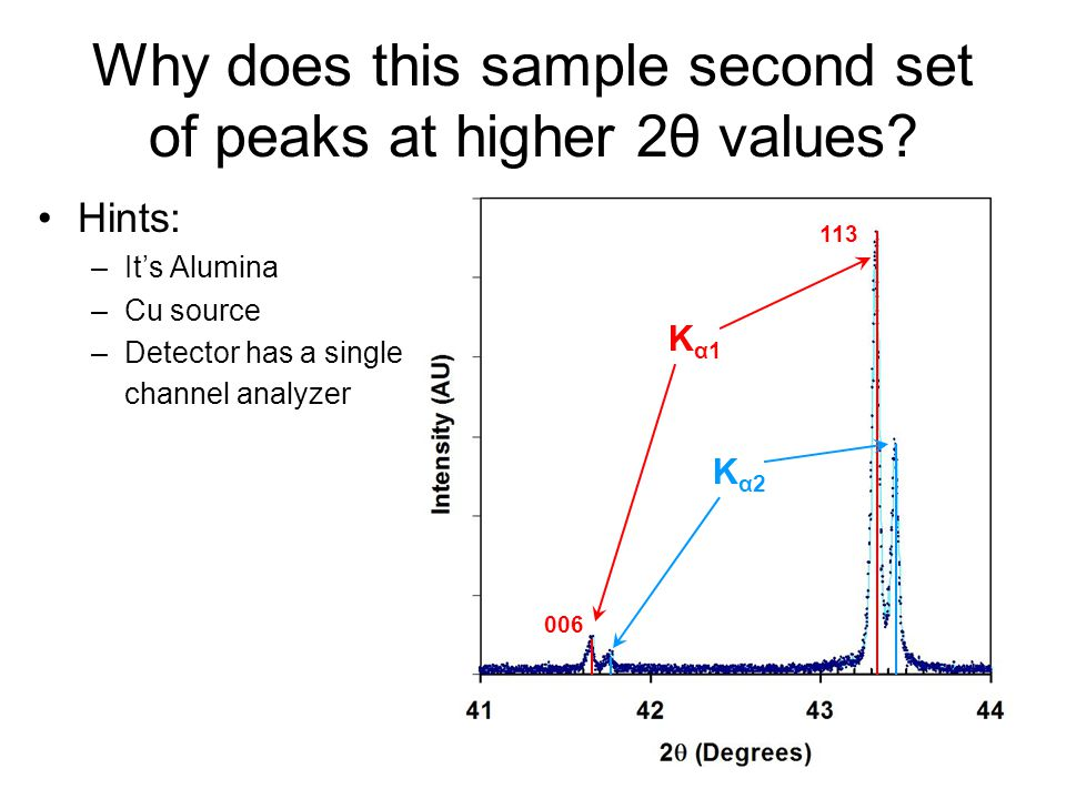 Why does this sample second set of peaks at higher 2θ values