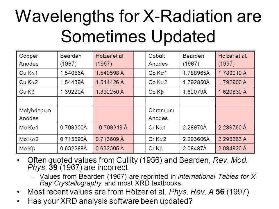 Wavelengths for X-Radiation are Sometimes Updated
