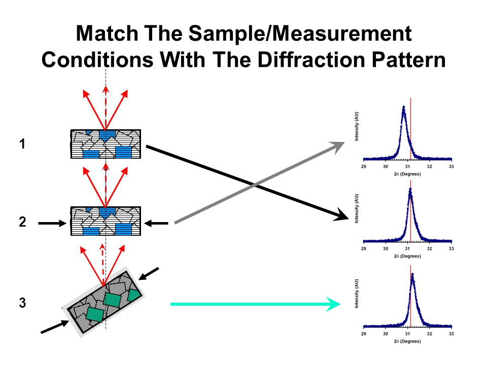 Match The Sample/Measurement Conditions With The Diffraction Pattern