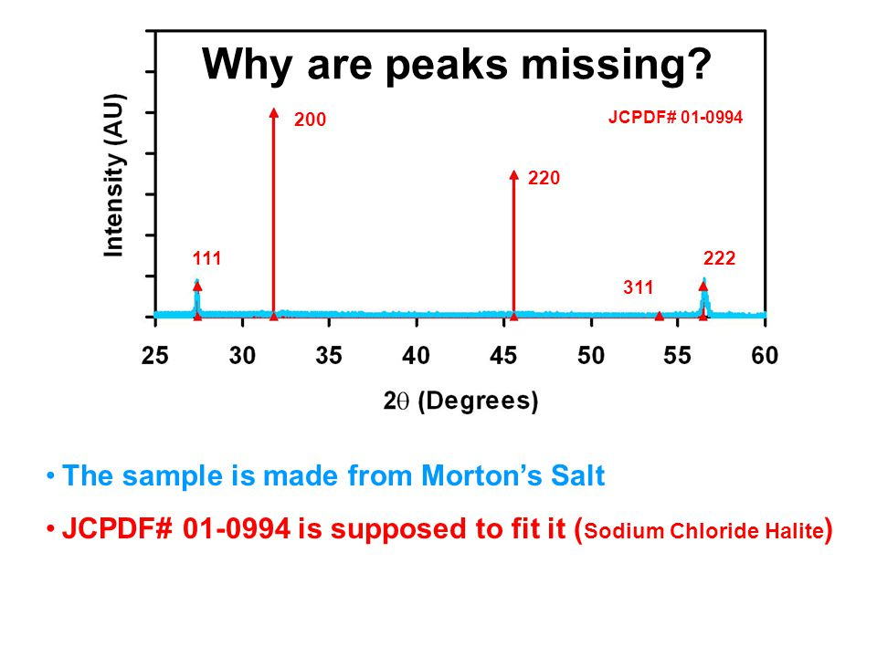 Why are peaks missing The sample is made from Morton's Salt