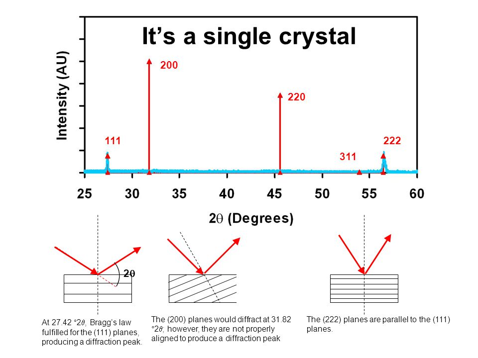 It's a single crystal 111. 200. 220. 311. 222. 2q.