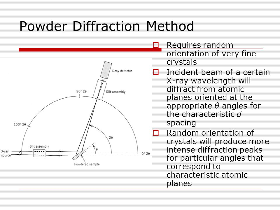 Powder Diffraction Method